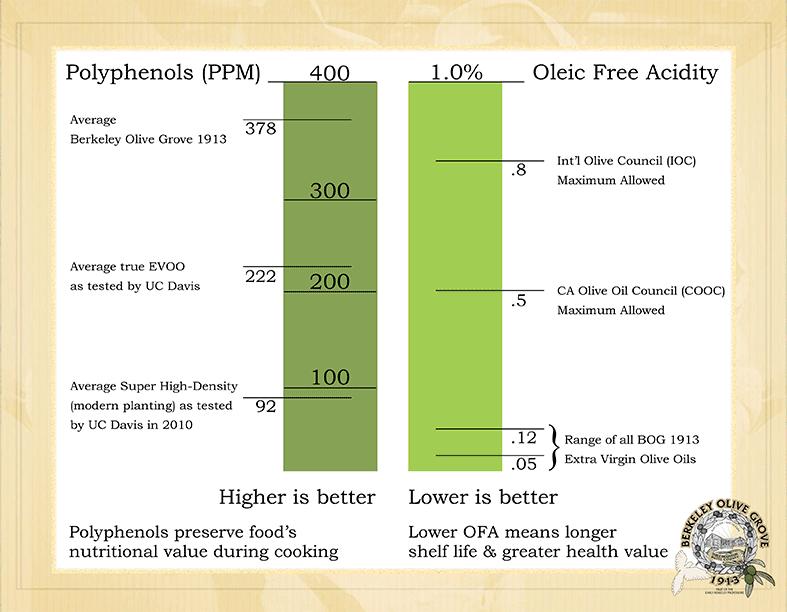 Health Benefits of Olive Oil - Berkeley Olive Grove 1913